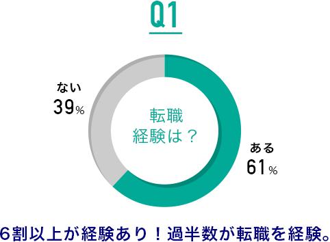 Q1.転職経験は?:6割以上が経験あり!過半数が転職を経験。