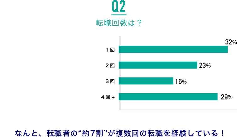 """Q2.転職回数は?:なんと、転職者の""""約7割""""が複数回の転職を経験している!"""