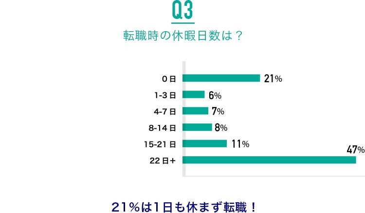 Q3.転職時の休暇日数は?:21%は1日も休まず転職!