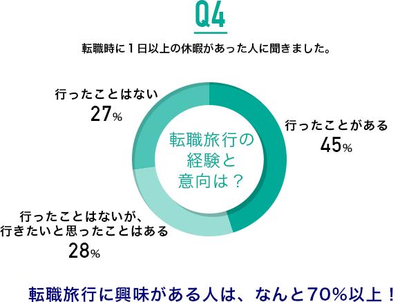 Q4.転職旅行の経験と意向は?:転職旅行に興味がある人は、なんと70%以上!