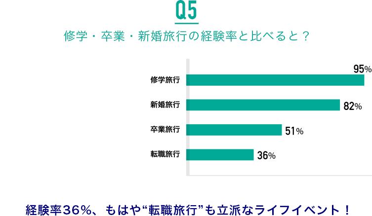 "Q5.修学・卒業・新婚旅行の経験率と比べると?:経験率36%、もはや""転職旅行""も立派なライフイベント!"