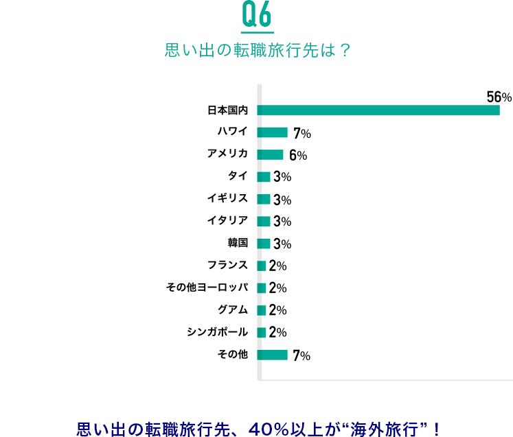 """Q6.思い出の転職旅行先は?:思い出の転職旅行先、40%以上が""""海外旅行""""!"""