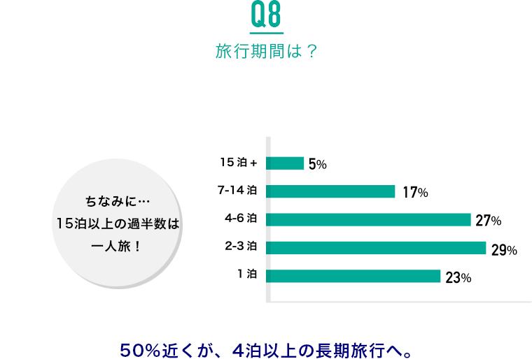 Q8.旅行期間は?:50%近くが、4泊以上の長期旅行へ。