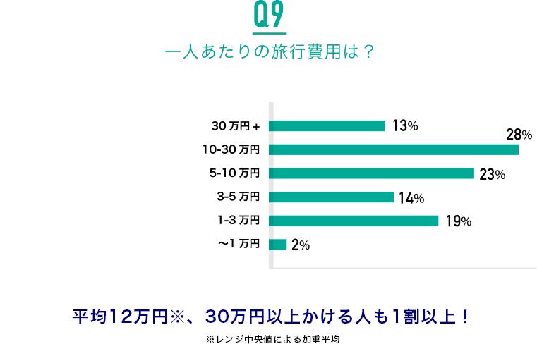 Q9.一人あたりの旅行費用は?:平均12万円、30万円以上かける人も1割以上!