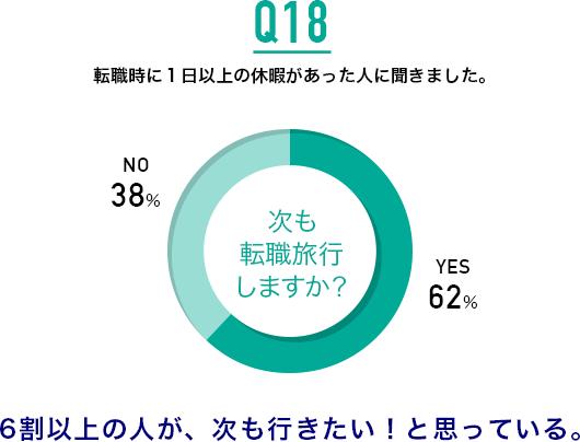 Q18.次も転職旅行しますか?:6割以上の人が、次も行きたい!と思っている。