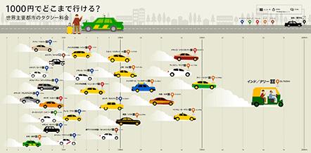 1000円でどこまで行けるか?「世界主要都市のタクシー料金比較」。トリップアドバイザーのtripgraphics(毎週更新)で、世界の旅が見える!