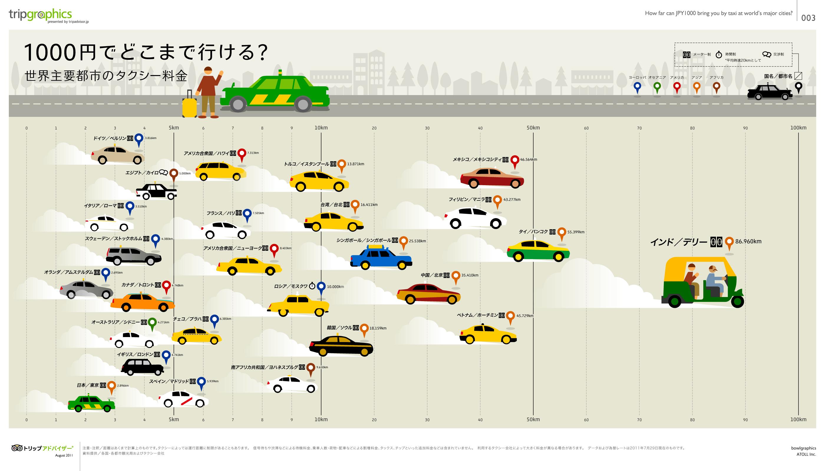 トリップグラフィックス世界主要都市のタクシー料金比較