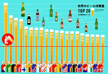 世界のビール消費量TOP20と代表的なビール。トリップアドバイザーのtripgraphics(毎週更新)で、世界の旅が見える!