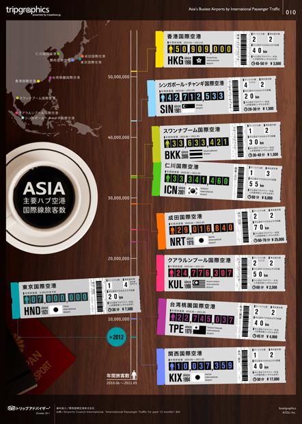 「アジア主要ハブ空港の国際線旅客数」。トリップアドバイザーのtripgraphics(毎週更新)で、世界の旅が見える!