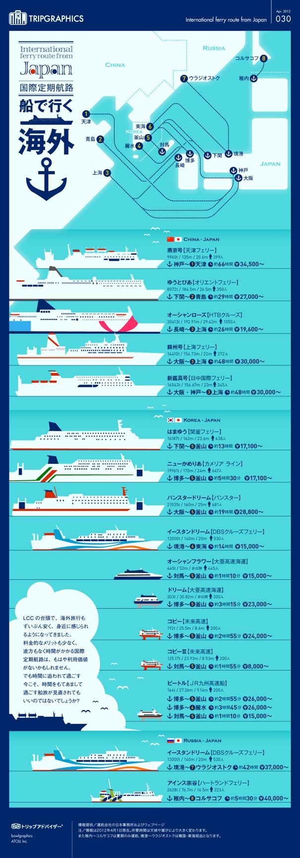 船で行く海外
