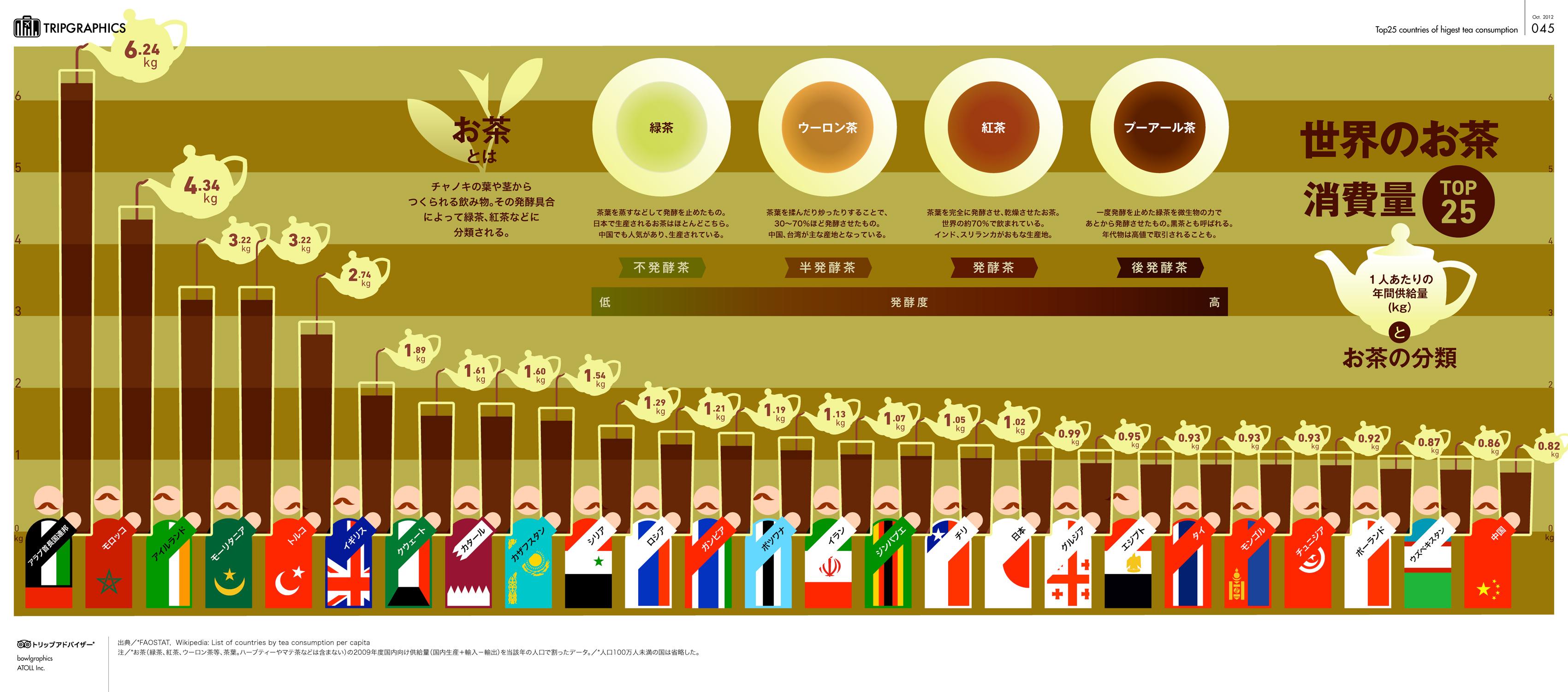 世界で一番お茶を飲んでいる国は...