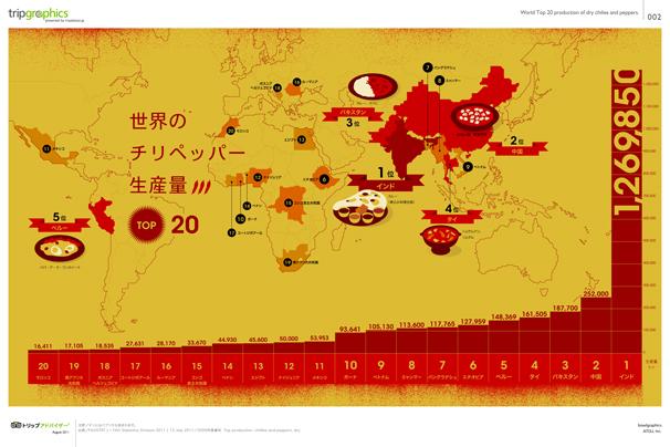 唐辛子の生産量TOP20