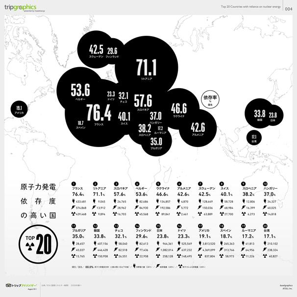 原子力発電依存度の高い国TOP20