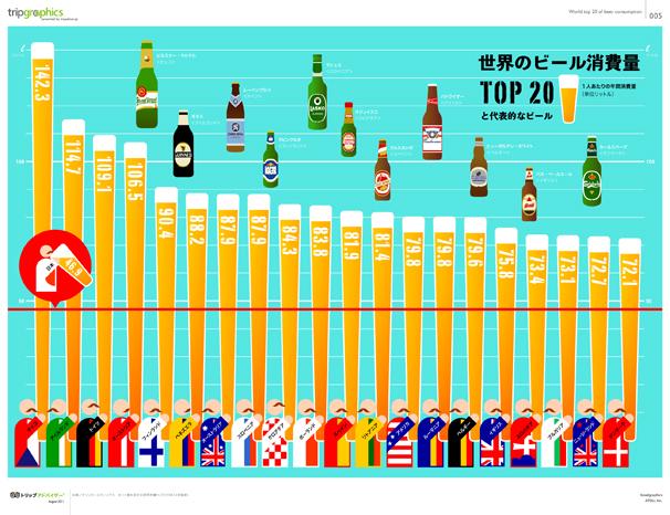 世界のビール消費量TOP20