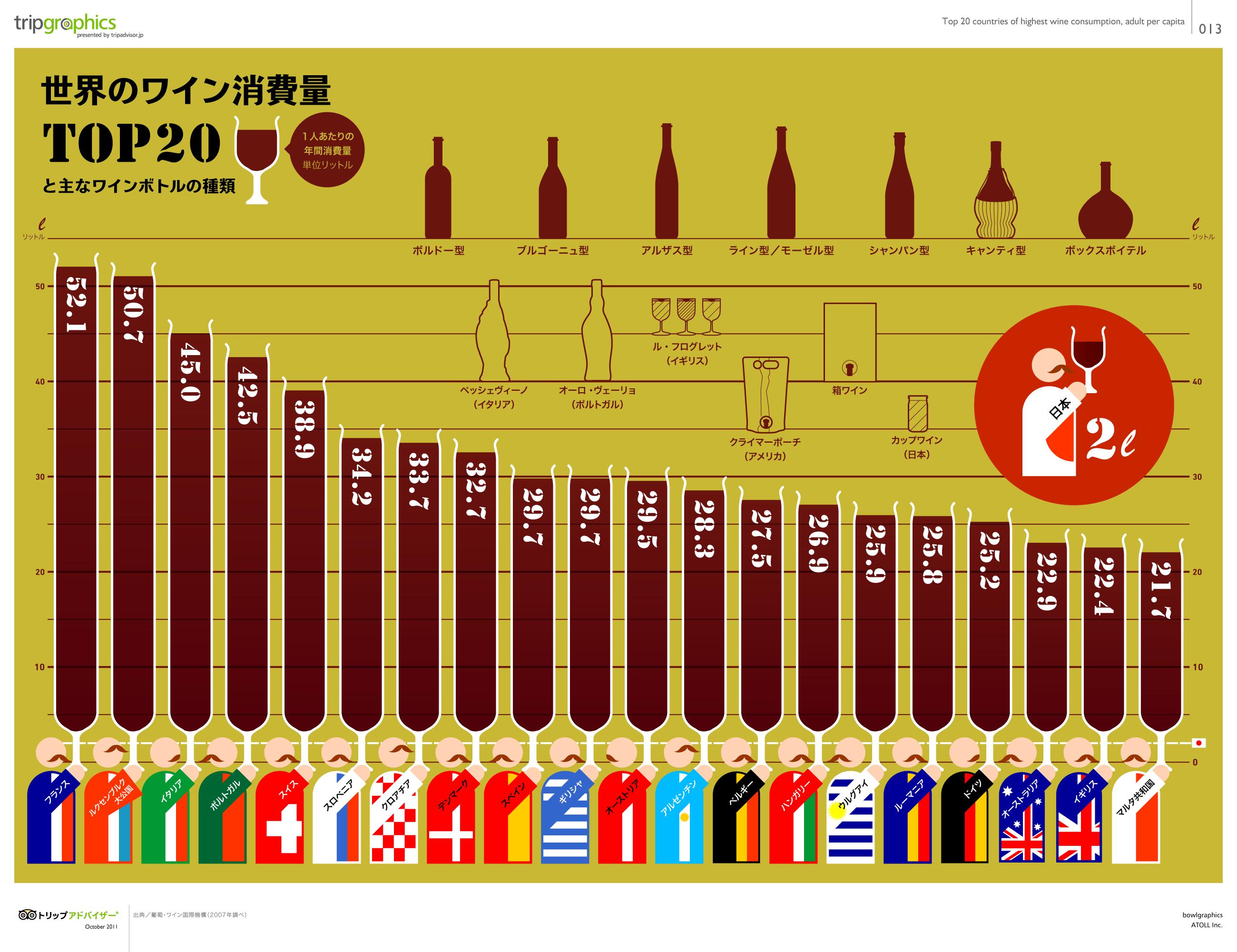 世界のワイン消費量TOP20 : わぉすごい...世界の日本の『様々な ...
