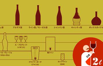 世界のワイン消費量